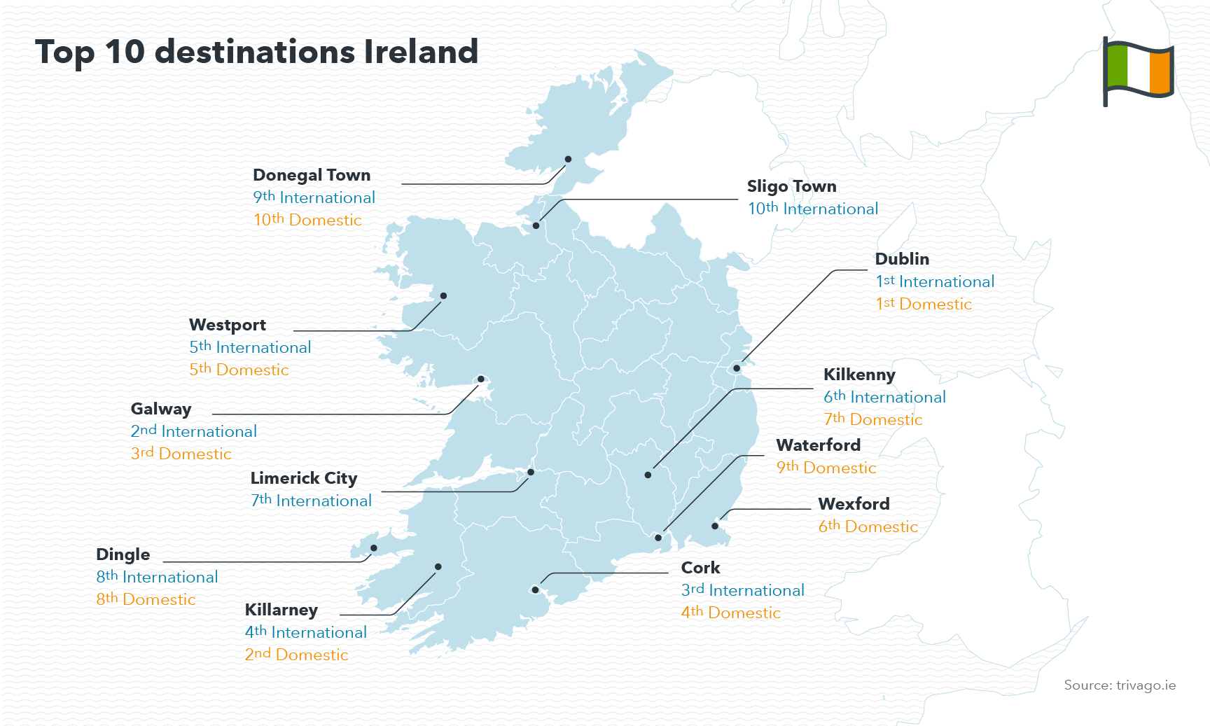 Map showing top ten destinations in Ireland