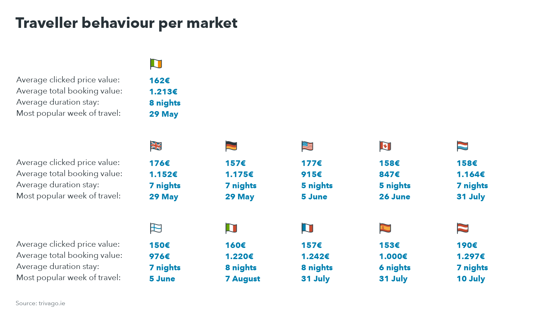 Chart showing traveller behaviour for top ten markets visiting Ireland destinations