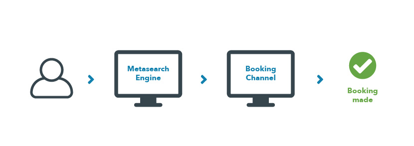 the process that travellers follow when searching for their ideal hotel online