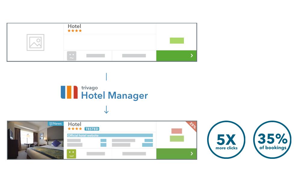 Los hoteles con Hotel Manager reciben más clics