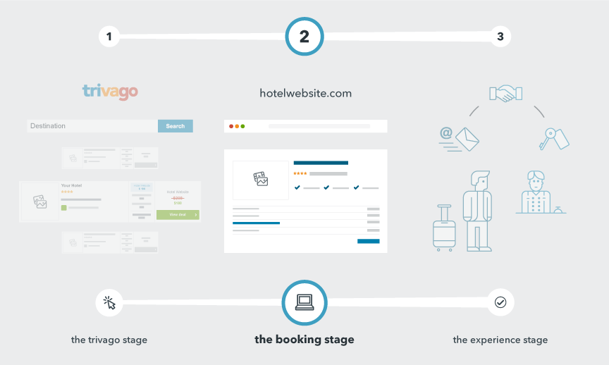 the second step in the traveller's search process when looking for their ideal hotel on trivago