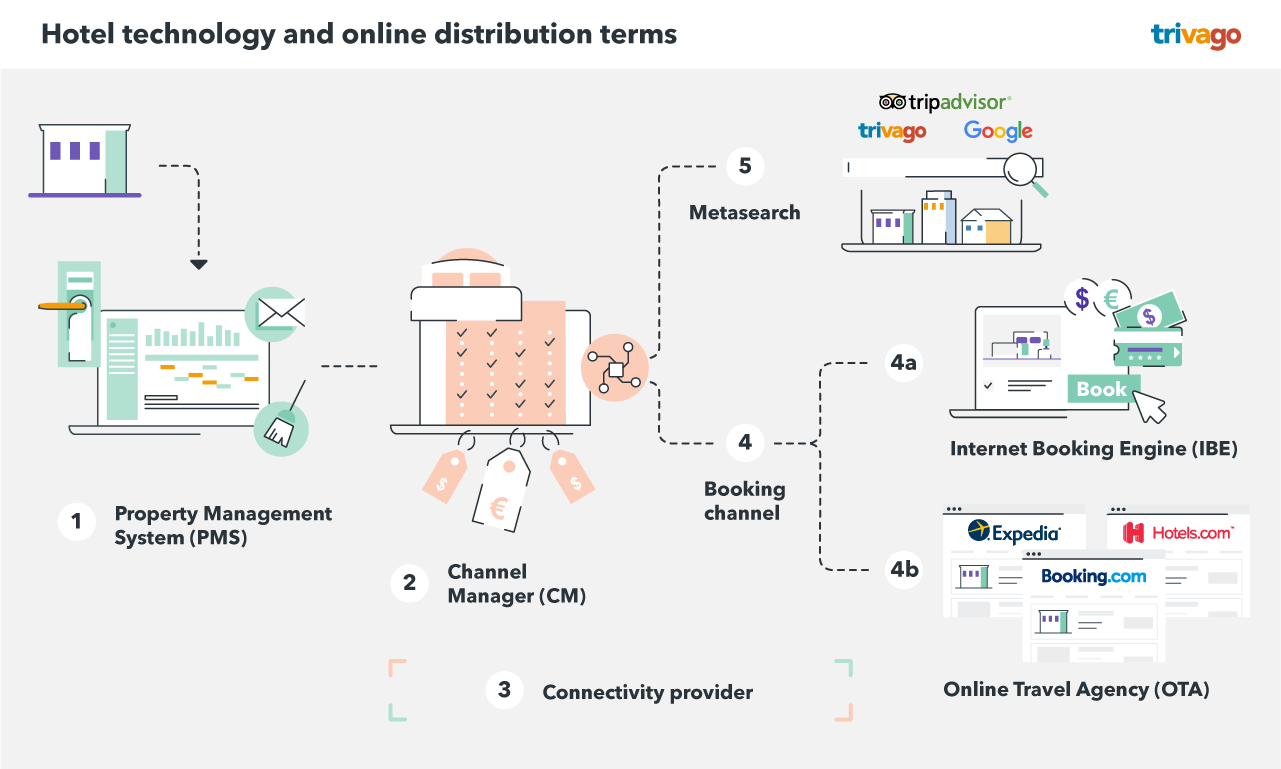 Hotel technology and online distribution terms