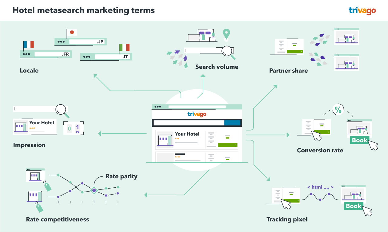 Hotel metasearch marketing terms