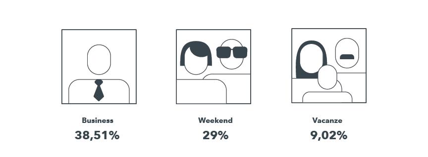 Il Profilo dei visitatori di un hotel mostra che gran parte degli utenti che lo visualizzano sono uomini d'affari o turisti che viaggiano nel weekend.