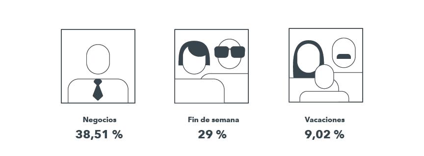 Este Perfil de las visitas muestra que la mayoría de los huéspedes potenciales del hotel son viajeros de negocios o de fin de semana