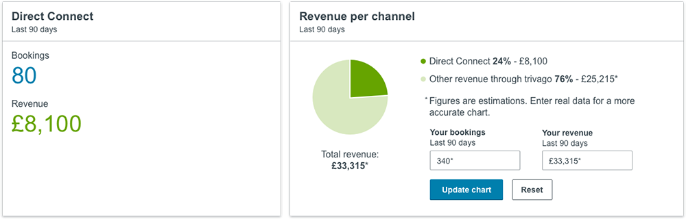 The revenue per channel metric on the new trivago Hotel Manager Dashboard