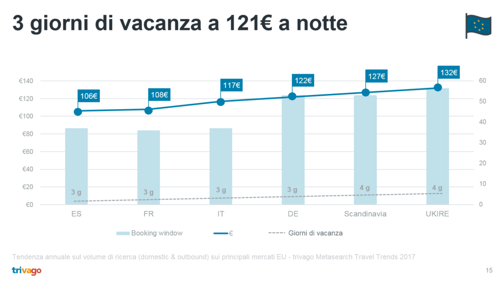 trend di ricerca in metasearch trivago
