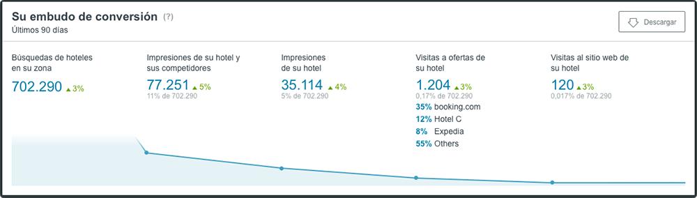 Embudo de conversión en el nuevo panel de control de trivago Hotel Manager
