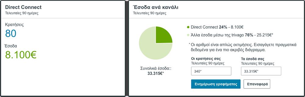 Τα στοιχεία των εσόδων ανά κανάλι στο νέο πίνακα trivago Hotel Manager