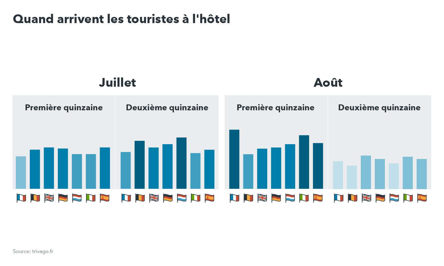 Eté 2017 : les habitudes des Européens en vacances en France