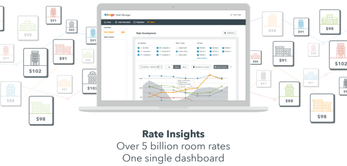 An Example of Rate Insight feature on trivago Hotel Manager