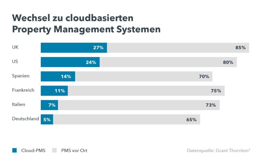 Was ist ein cloudbasiertes System? Die Grafik zeigt einen branchenweiten Wechsel zur Cloud-PMS.
