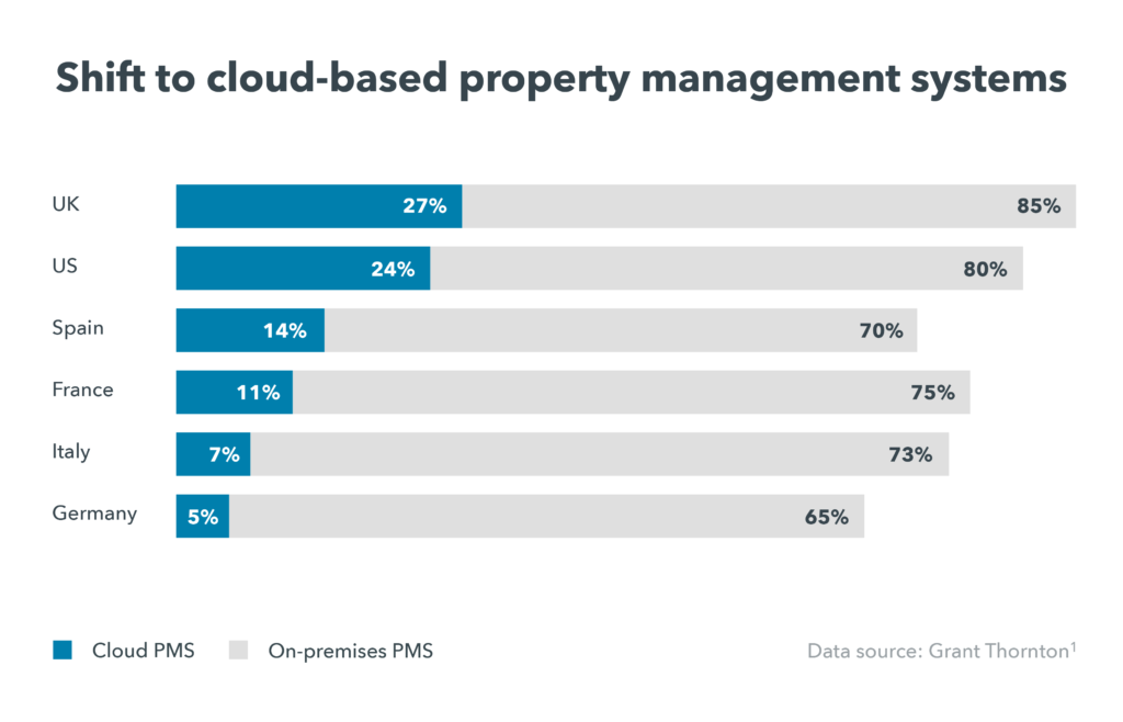 What is a cloud-based system? A graph depicts an industry-wide shift to cloud-based PMS