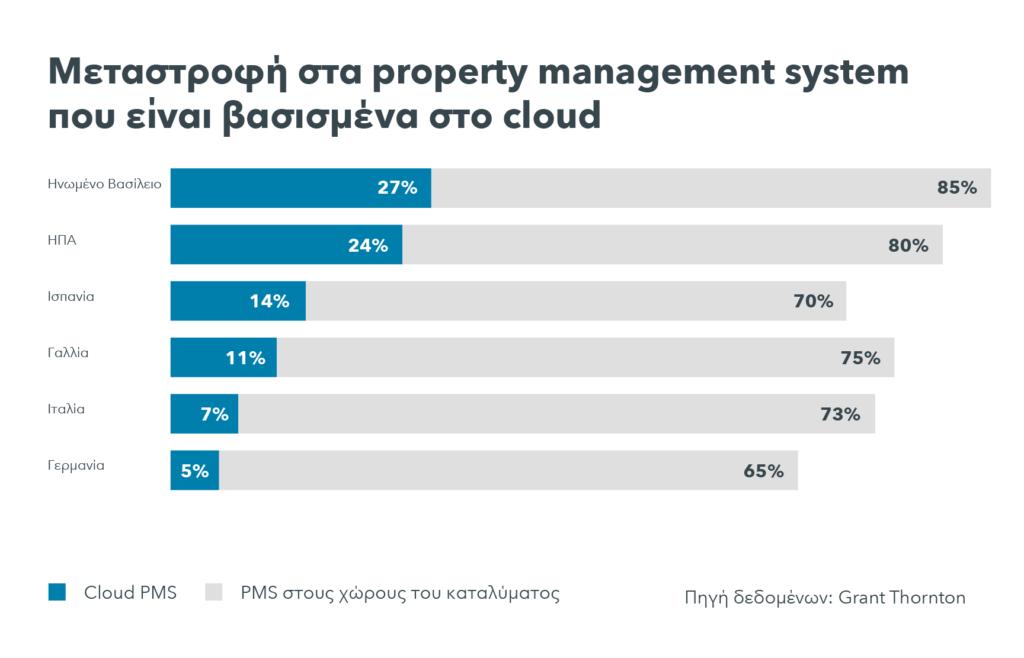 Τι είναι ένα σύστημα βασισμένο στο cloud; Ένα γράφημα απεικονίζει μια μεταστροφή στα PMS βασισμένα στο cloud.