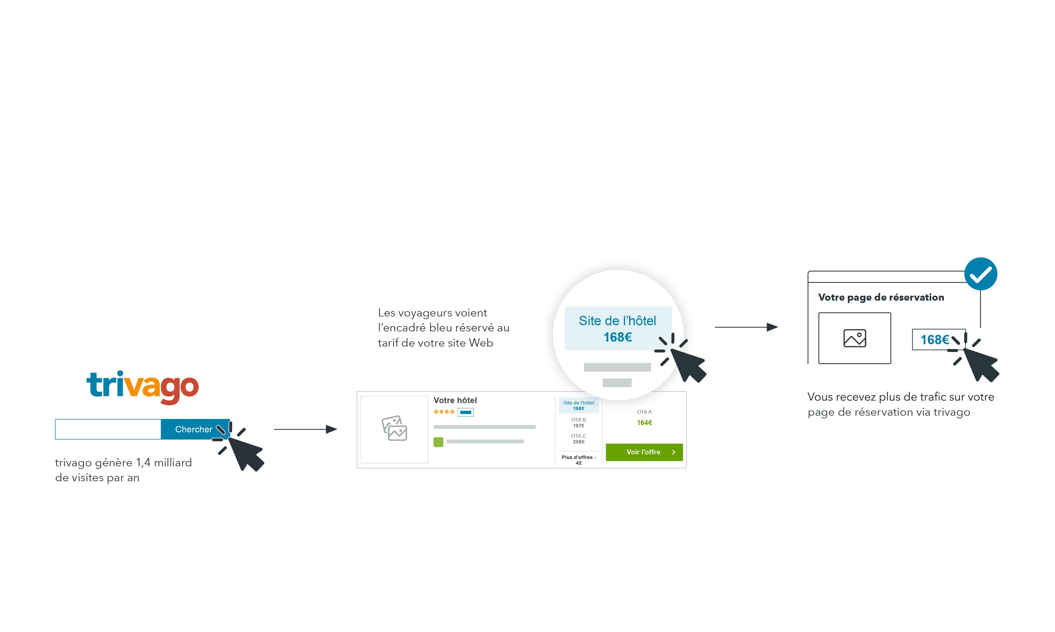 Comment générer des réservations directes avec Rate Connect