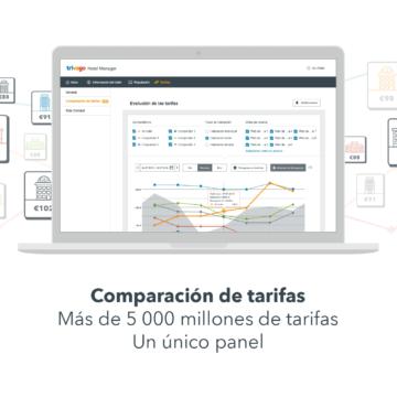 Infografía sobre cómo Comparación de tarifas de trivago da a los hoteleros acceso a más de 5 000 millones de tarifas para compararlas en un solo panel