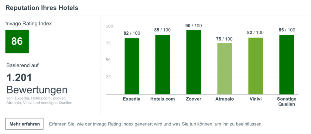 Ein Screenshot der Reputationsseite im trivago Hotel Manager