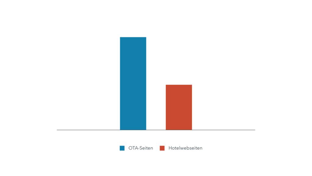 Eine trivago Grafik zeigt, dass OTA-Seiten doppelt so viele Buchungskonversionen verzeichnen als Hotelwebseiten