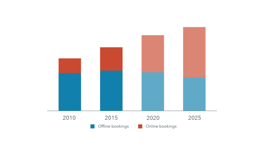 a graph shows that online bookings are set to overtake offline bookings by 2025