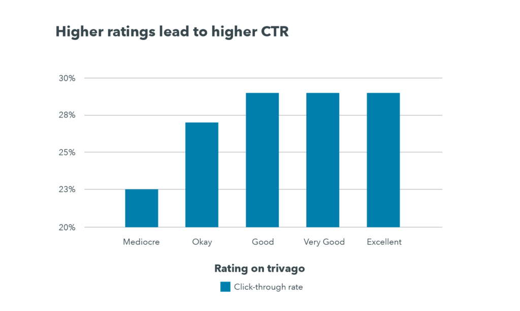 """A graph reveals that hotels with a """"mediocre"""" rating have an average CTR of about 23% while those with a """"good,"""" """"very good,"""" or """"excellent"""" rating have an average CTR of about 29%."""