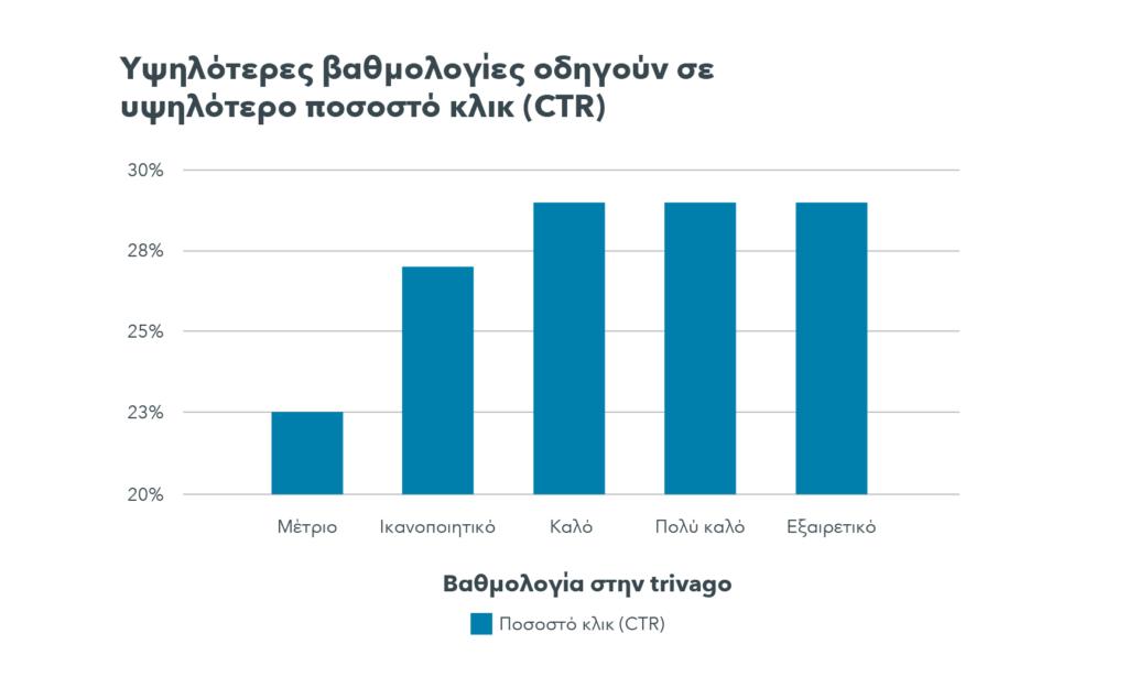 Ένα γράφημα αποκαλύπτει ότι τα ξενοδοχεία με μια «μέτρια» βαθμολογία έχουν ένα μέσο CTR περίπου 23%, ενώ τα ξενοδοχεία με μια «καλή», «πολύ καλή» ή «άριστη» βαθμολογία έχουν ένα μέσο CTR ύψους 29%.