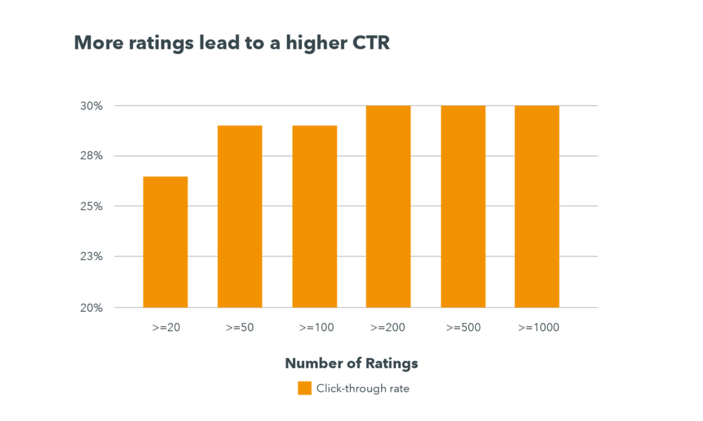 A graph reveals that hotels with fewer than 20 reviews have a CTR of about 26% while those with 100 or more have on average a CTR of 30%