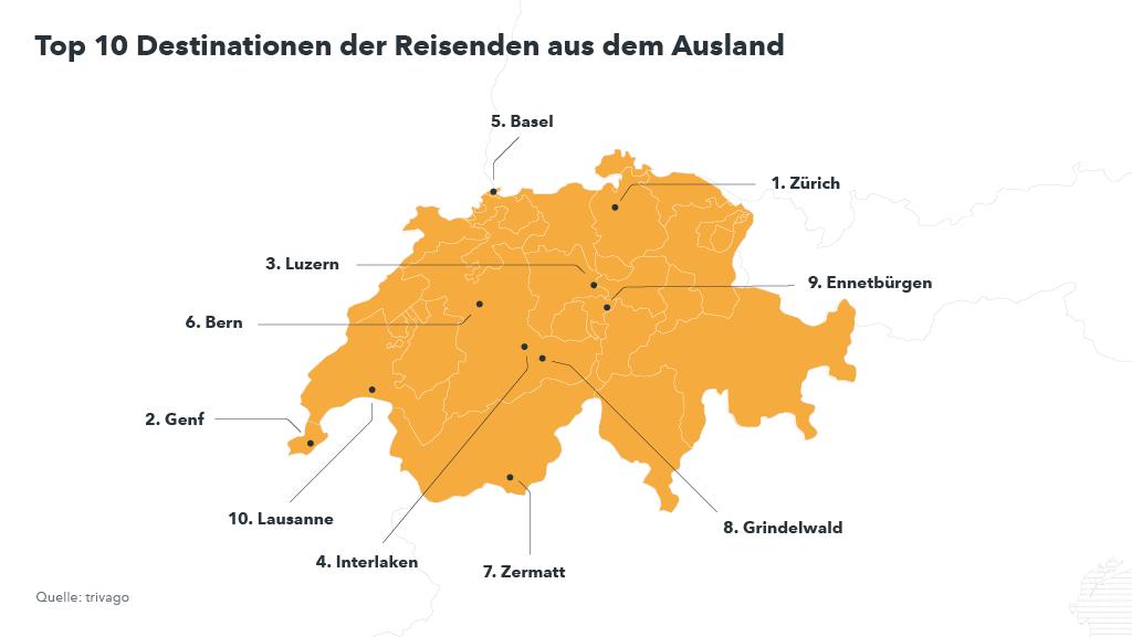 Herbst-Trends Schweiz Ausland