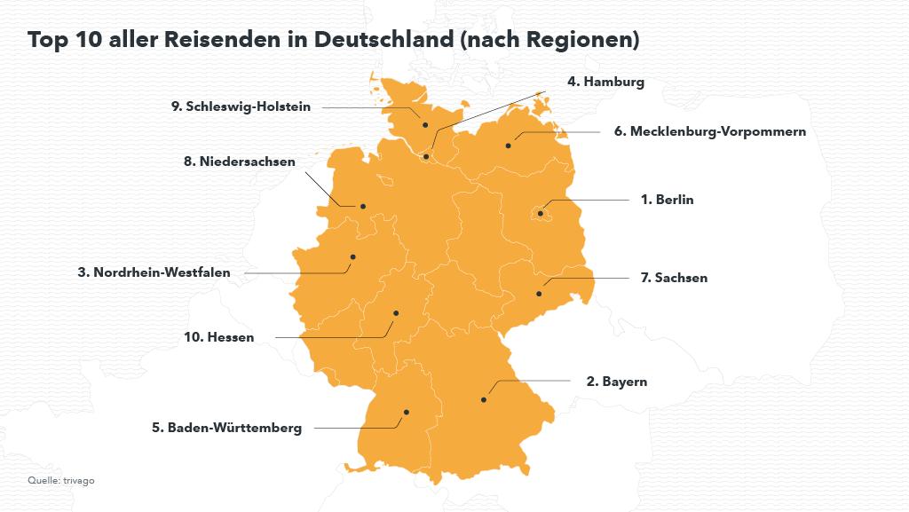 Top Regionen Herbst 2017