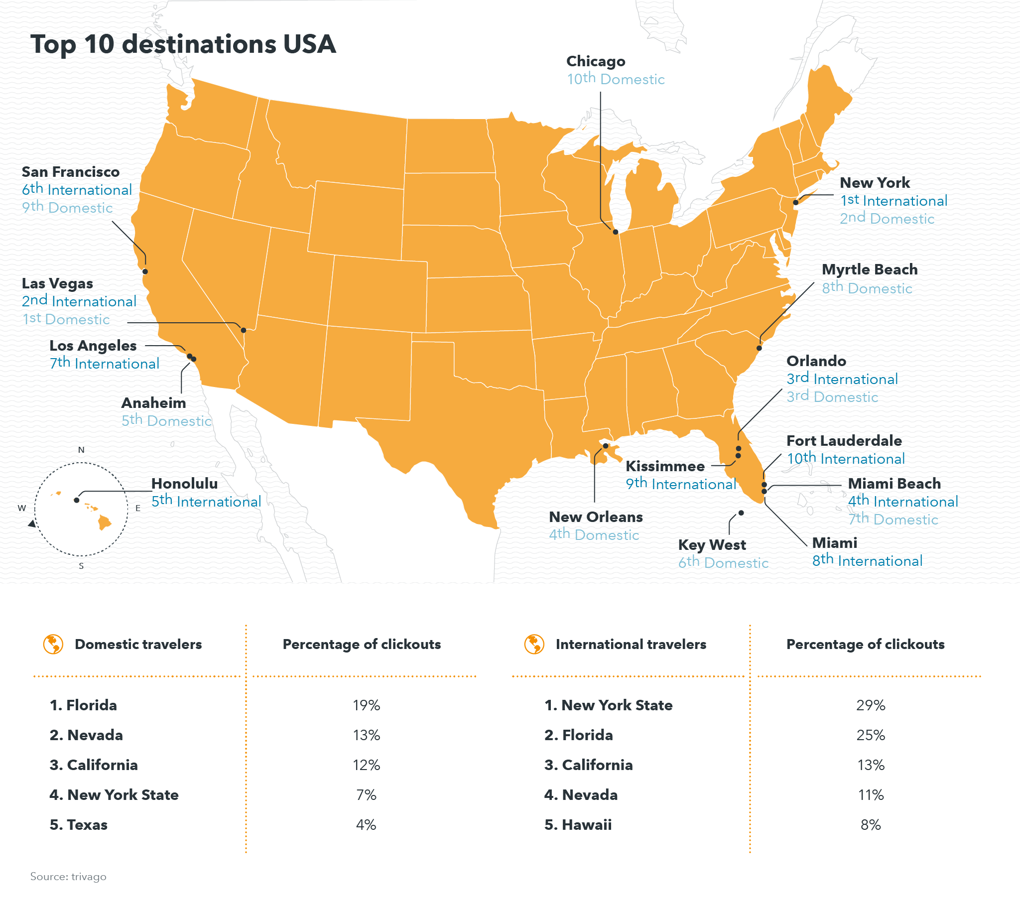 Top destinations USA
