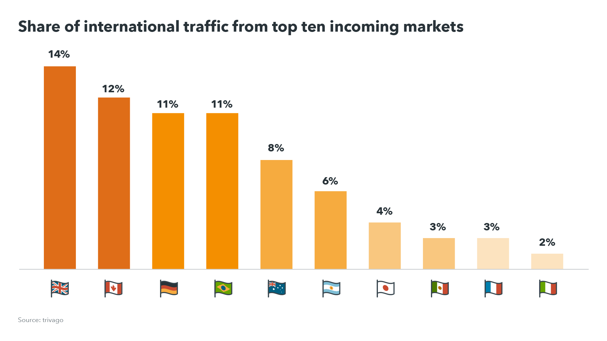 Share of international traffic from top ten incoming markets