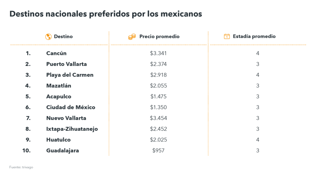 tabla con top destinos por mexicanos