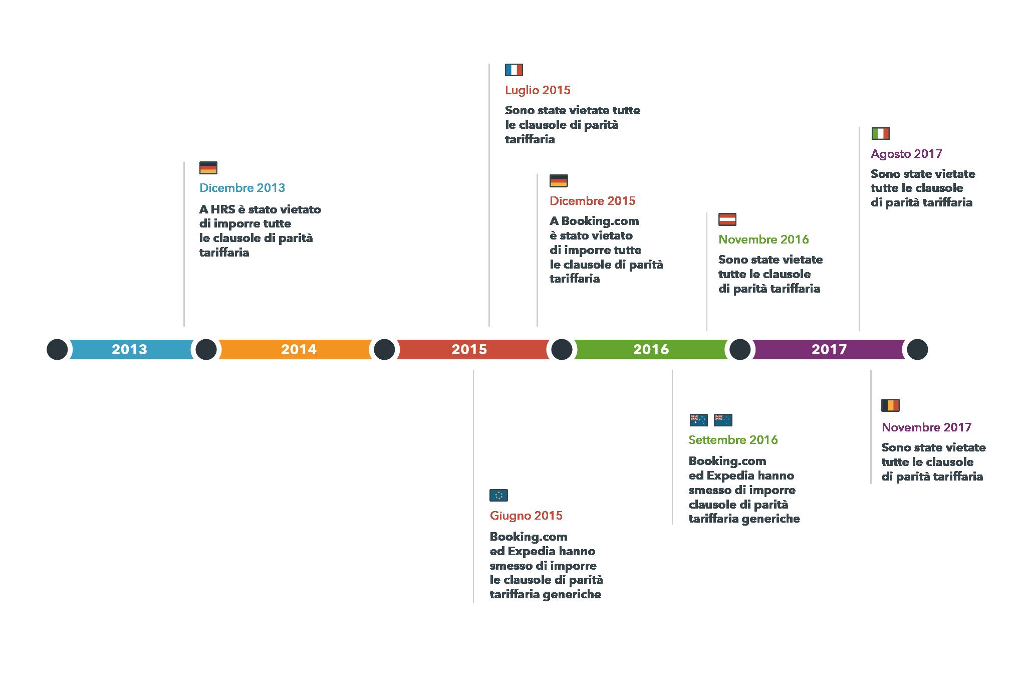 Cronologia dei divieti della parità tariffaria in vari paesi