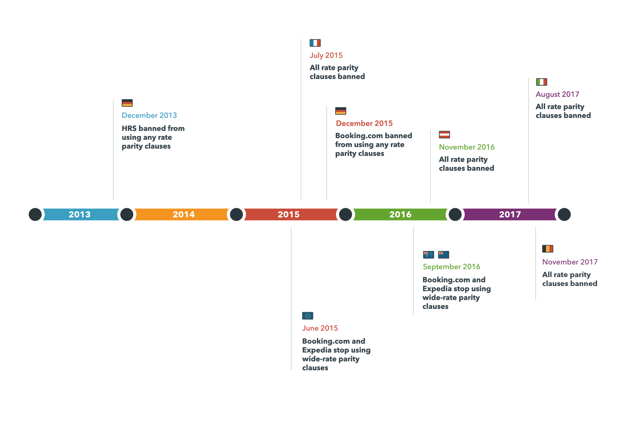 a timeline shows when countries banned rate parity