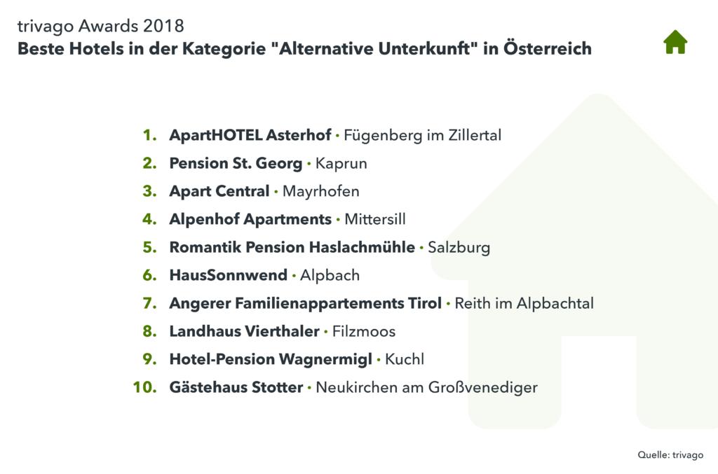 Liste Gewinnerhotels Alternative Unterkunft in Österreich