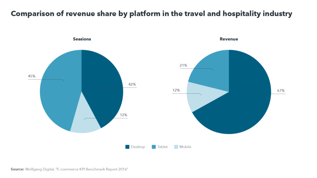 Comparison of revenue share by platform in the travel and hospitality industry: more sessions on mobile, but more revenue on desktop