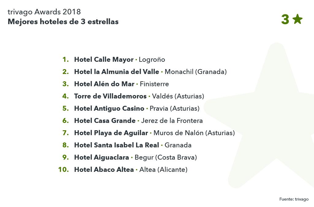 listado de los mejores hoteles 3 estrellas trivago Awards 2018