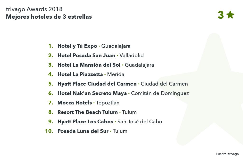 Lista mejores hoteles 3 estrellas México