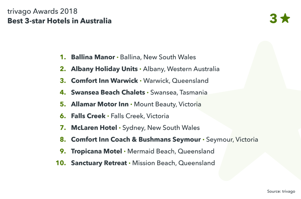 image showing the best 3-star hotels in Australia