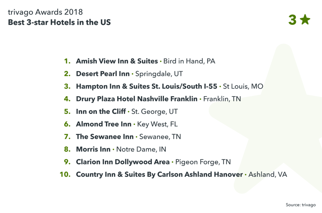 images showing best 3-star hotels in the US