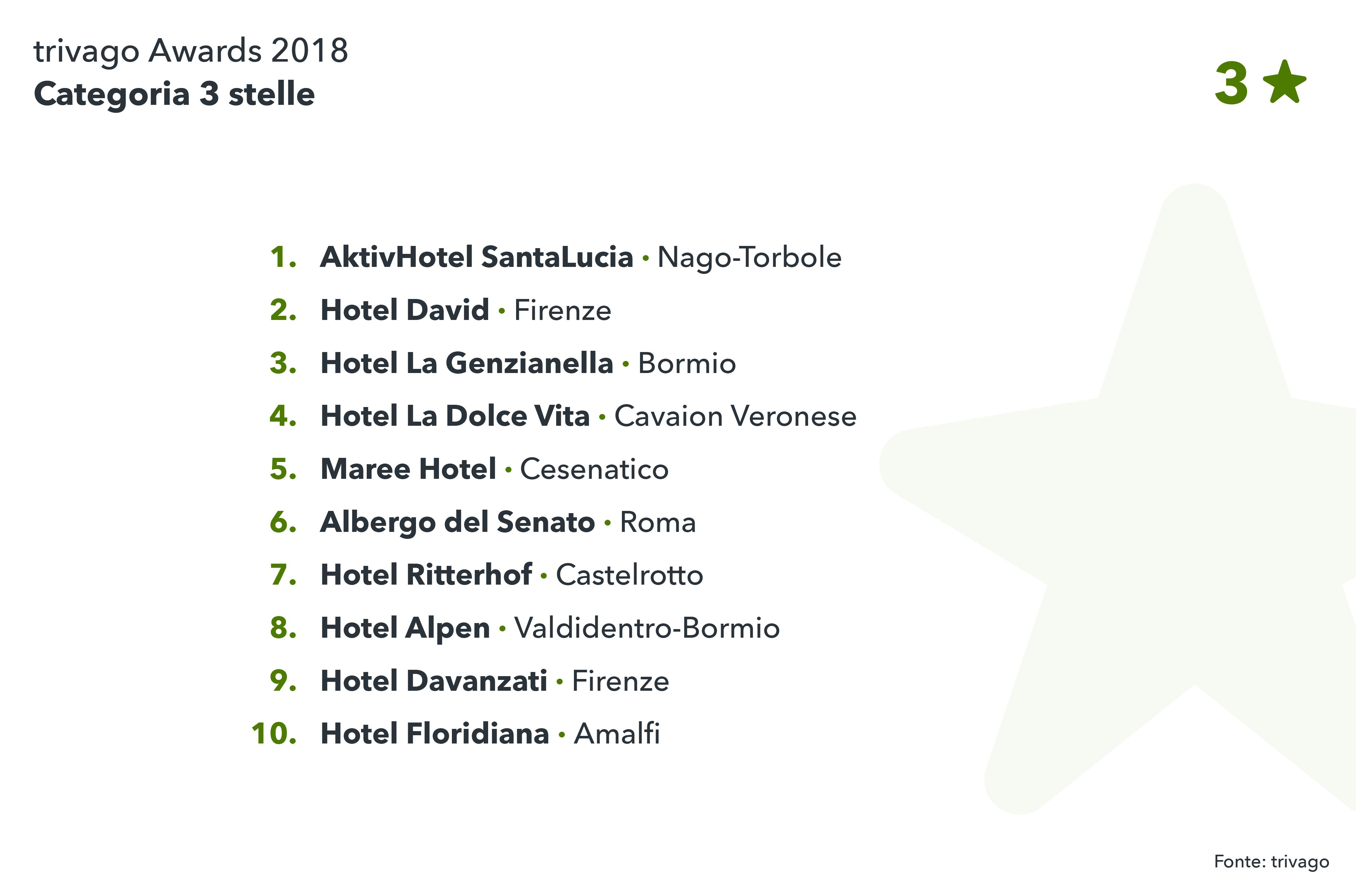 Vincitori italiani tra i 3 stelle