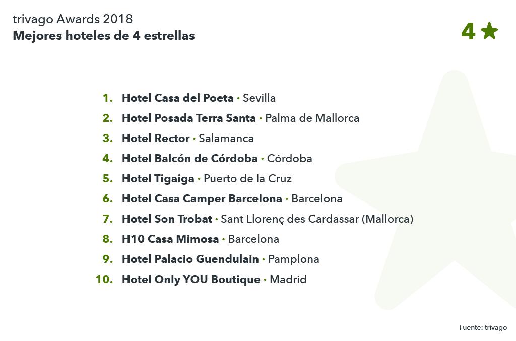 Listado de los hoteles canadores de los trivago Awards 2018