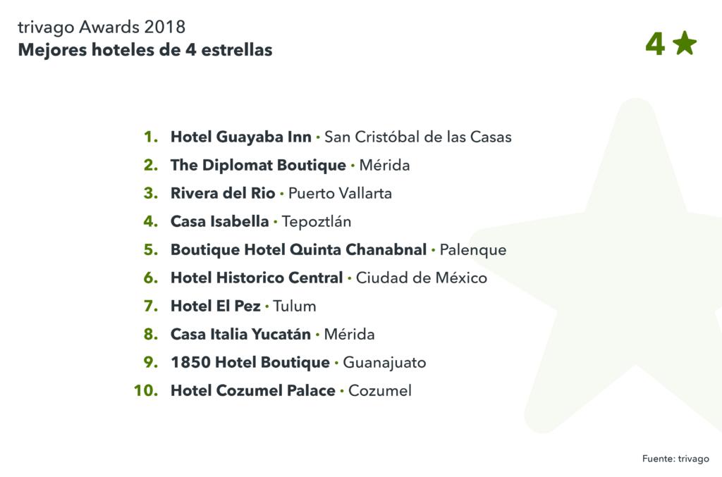 Lista mejores hoteles 4 estrellas México