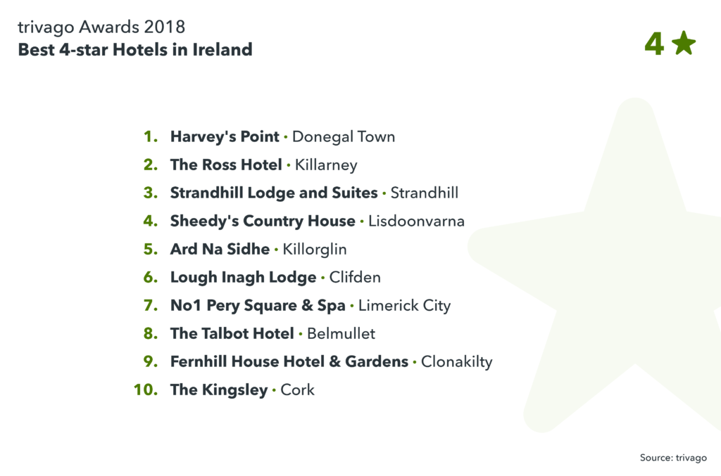 Image showing best 4-star hotels in Ireland