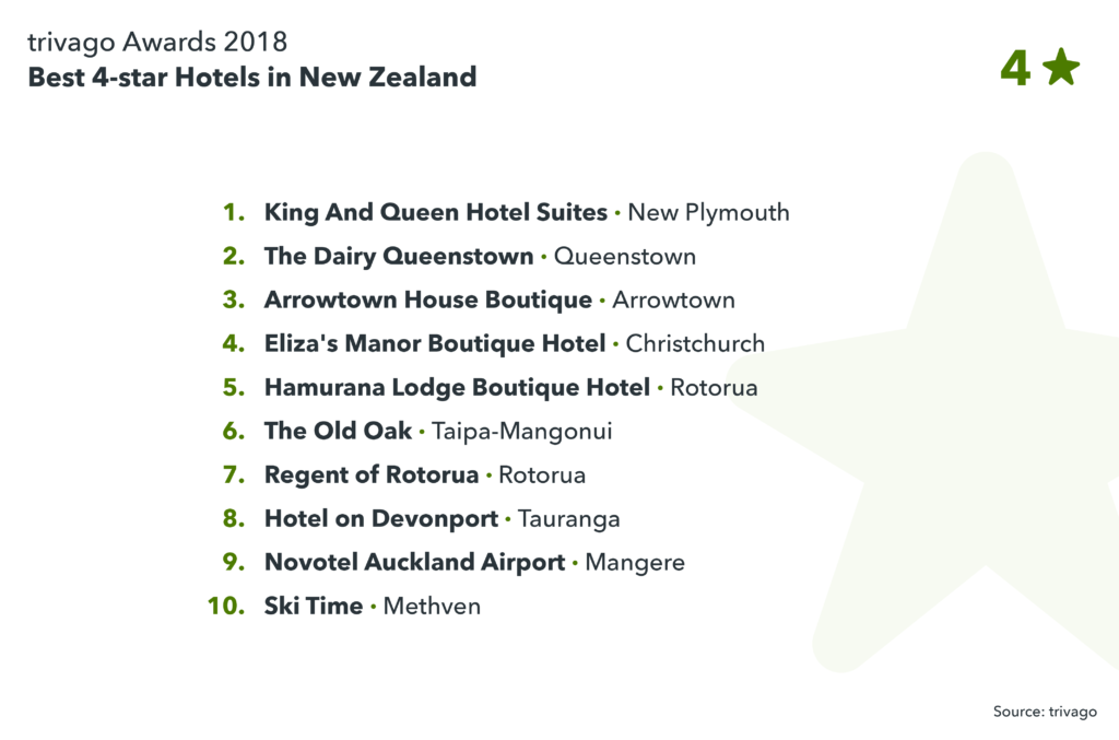 image showing best 4-star hotels in New Zealand