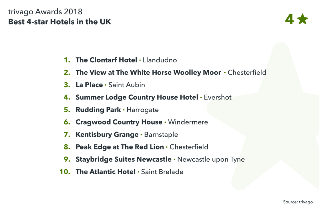 image showing the best 4-star hotels in the UK
