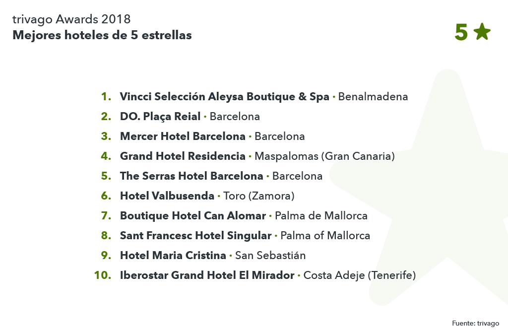 Listado de los 10 mejores hoteles de los trivago Awards 2018