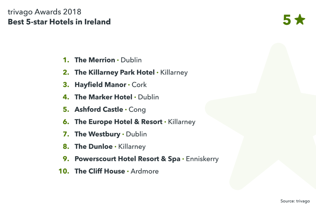 image showing the best 5-star hotels in Ireland