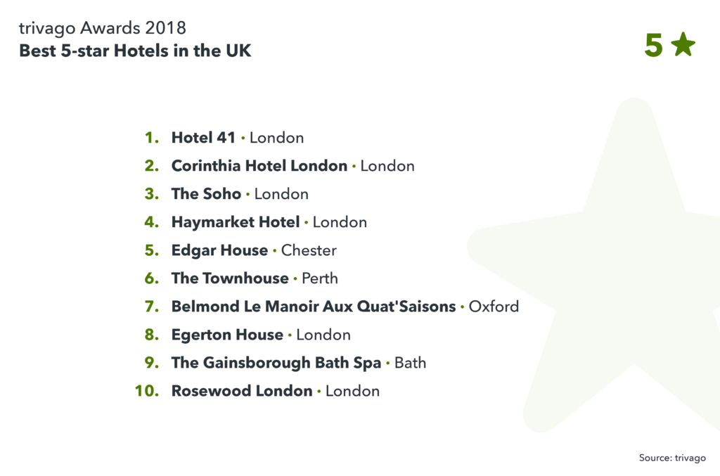 image showing the best 5-star hotels in the UK