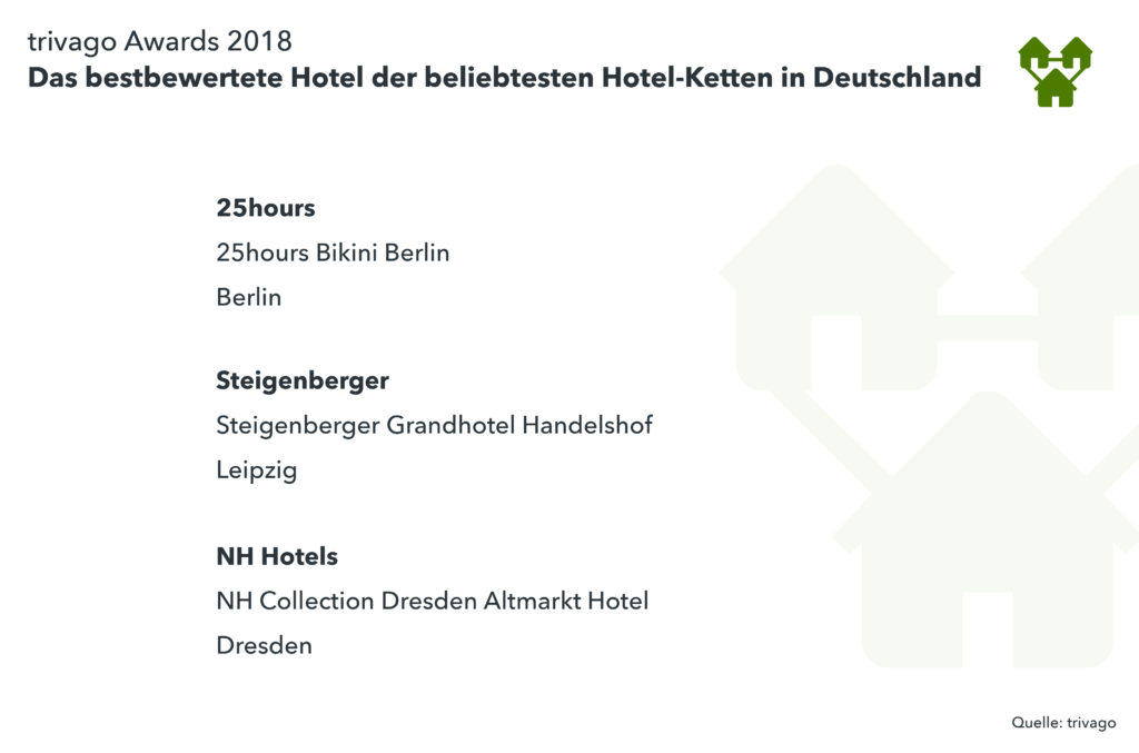 Liste Gewinner Hotelketten