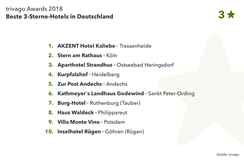 Liste Gewinner trivago Award 2018 3-Sterne Hotels